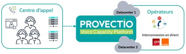 VCP-Provectio